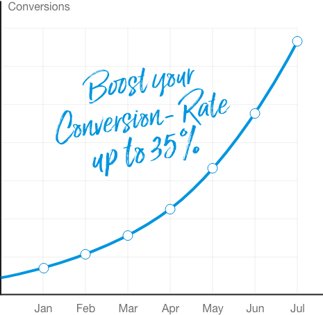 Chart: Up To 35% Increase In Conversion Rate. Lowering Quality Score. Lowering CPC