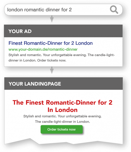 Dynamic Text Replacement Using The Example Of London Romantic Dinner For 2 -> Matched Search Query, Google Ads, Landing Page